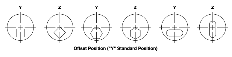 Offset Die Positions