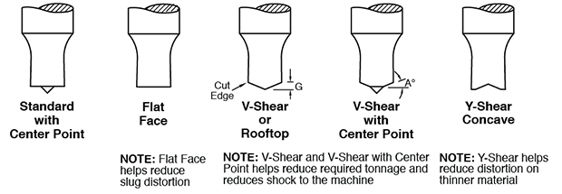 Shear Face Options